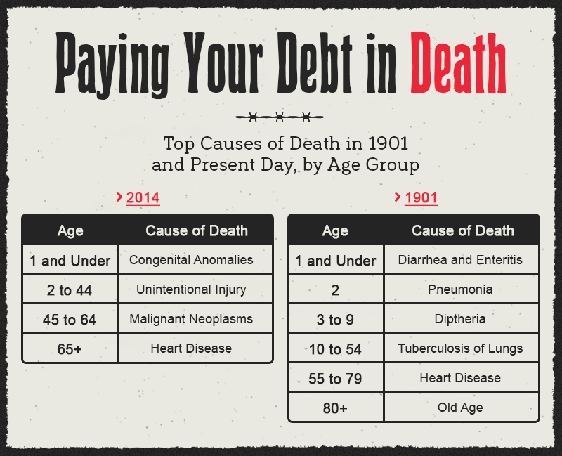 a different time, a different death top causes of death in 1901 and present day